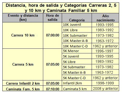 Categorias_carreras_2_5_y_10_km